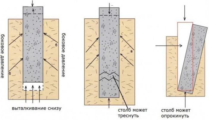 Что такое пучение грунта и как оно влияет на выбор фундамента