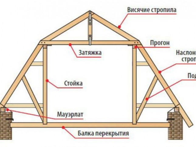 Особенности и разновидности стропильных систем
