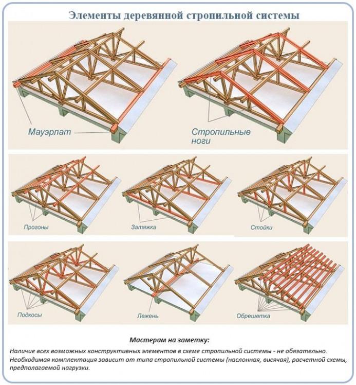 Основные части деревянной стропильной системы