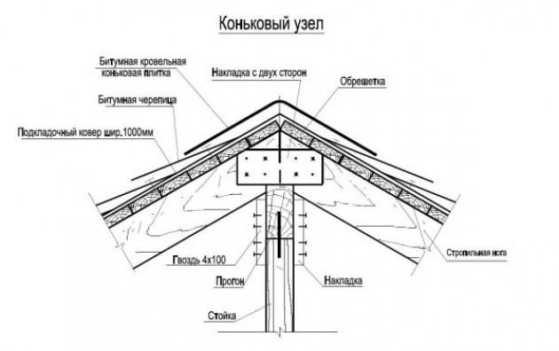 Монтаж стропильной системы с наслонными стропилами