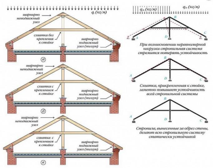 Усиление стропильных конструкций