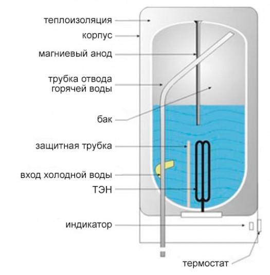 Устройство и принцип работы электрического бойлера