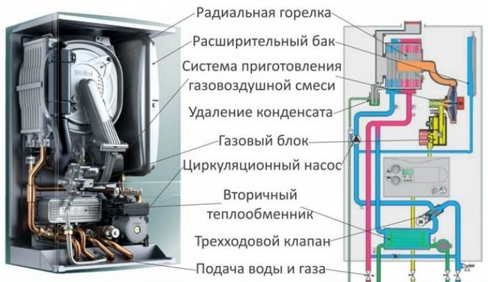 Устройство газового котла с двумя контурами