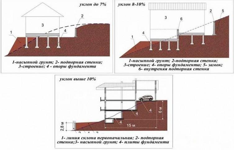 Особенности монтажа фундамента на склоне