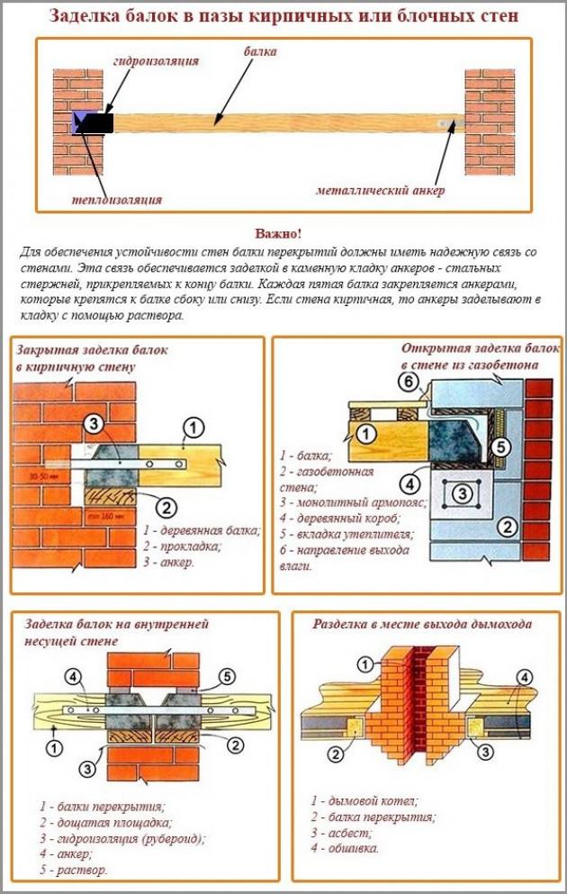 Выбираем материал для устройства межэтажных перекрытий