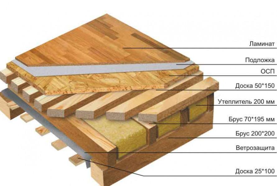 Особенности, преимущества и недостатки перекрытий из дерева