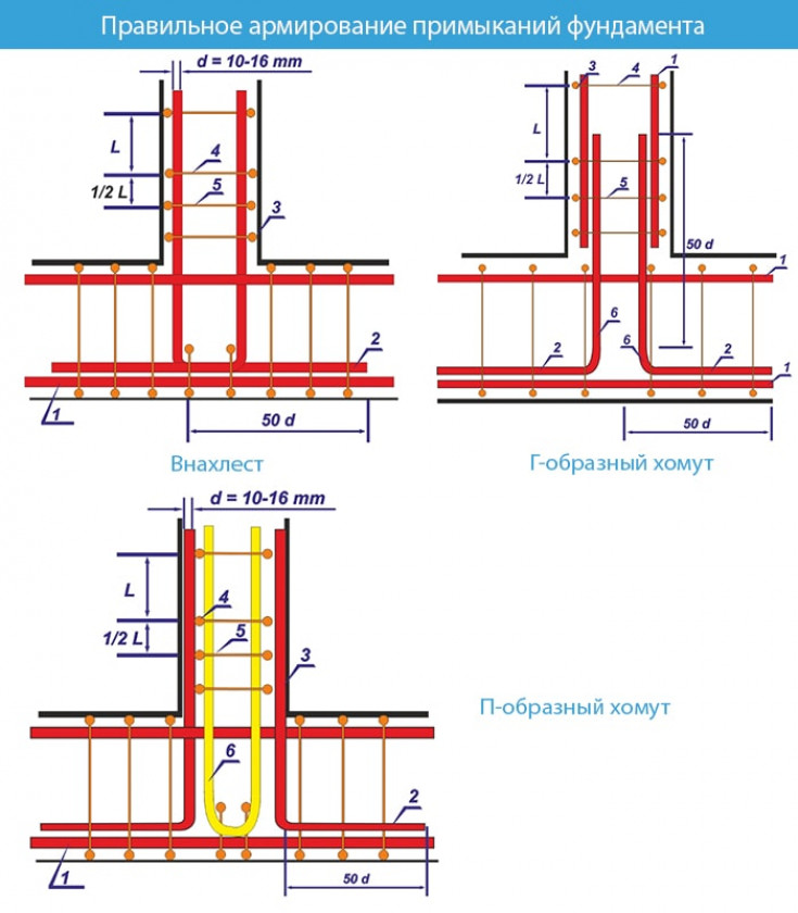 Схемы правильного армирования углов и примыканий