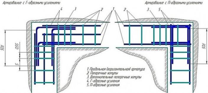 Нюансы работы с армирующим поясом фундамента