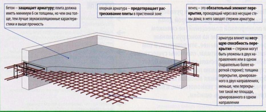 Изготовление плиты перекрытия своими руками