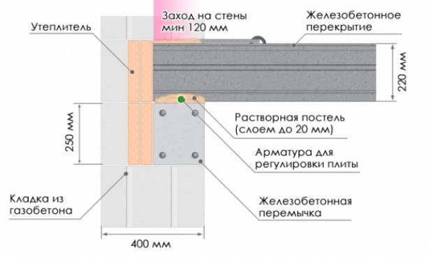 Раствор для укладки плит перекрытия