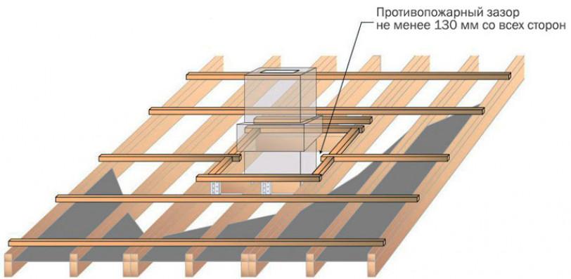 Выбор места вывода трубы