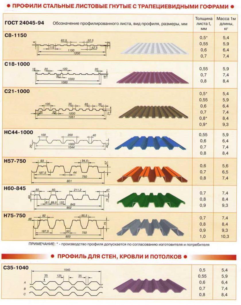 Качество гидроизоляционного материала для крыши дома