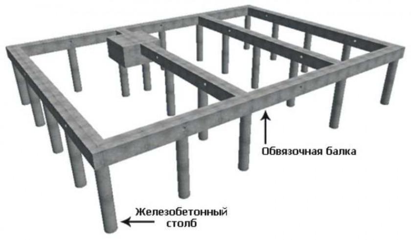 Виды столбчатого фундамента: какой выбрать