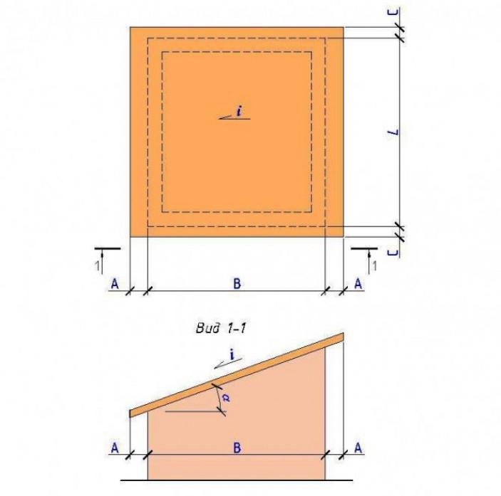 Как рассчитать площадь крыши дома двускатной конструкции