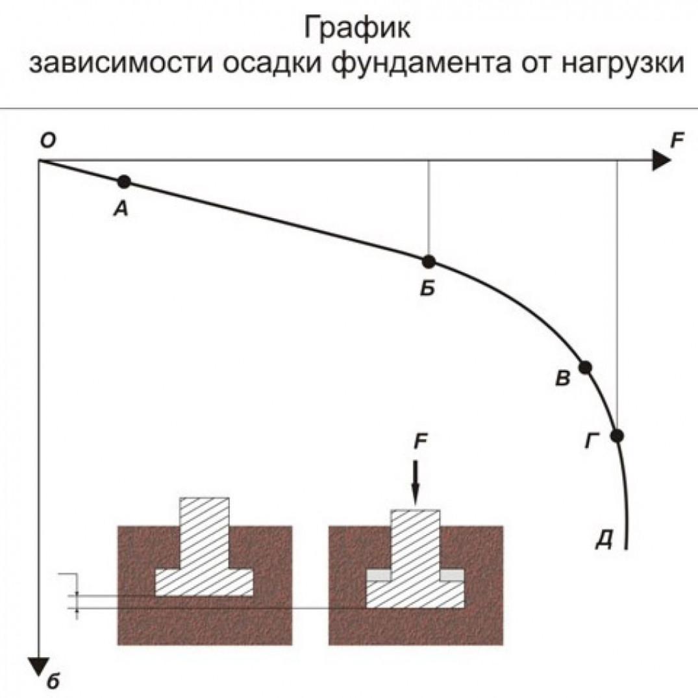 Как можно уменьшить цену фундамента