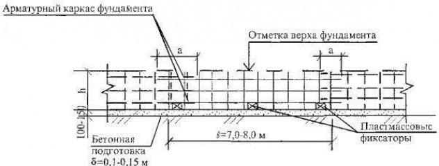 Типичный пример расчета арматурного каркаса для монолитного фундамента