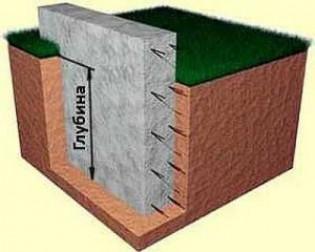 Что такое глубина заложения фундамента