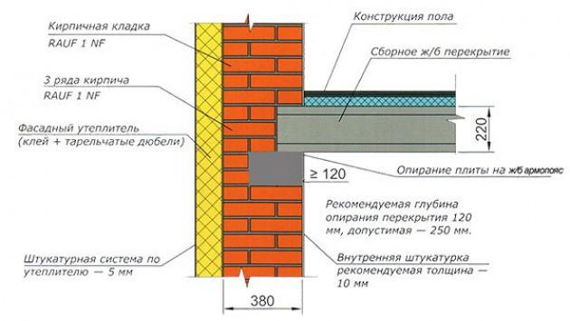 Глубина заведения на стены