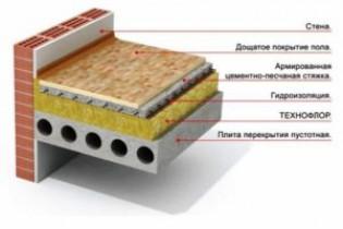 Типы железобетонных панелей