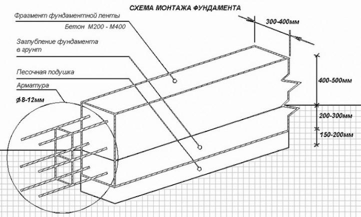 От чего зависит толщина бетонной прослойки?
