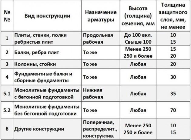 Защитный слой бетона   Строительный справочник