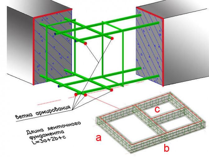 Основы расчета ленточного фундамента