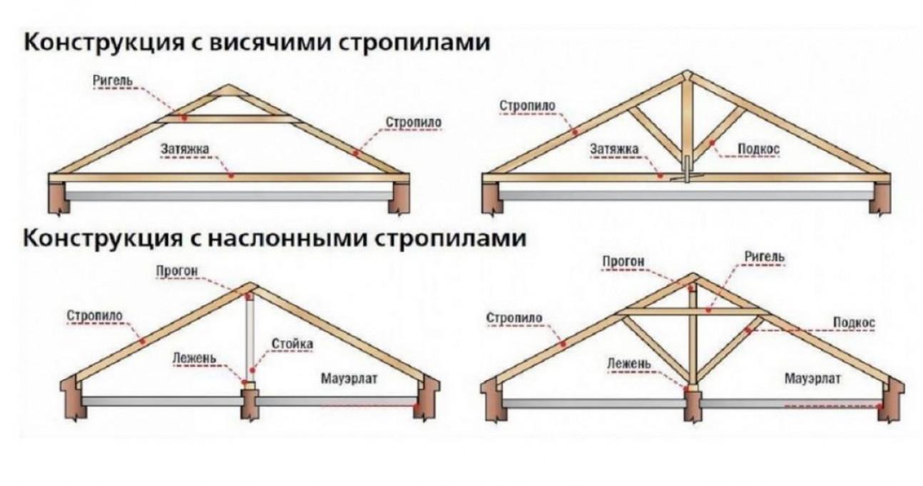 Типы двухскатных классических крыш