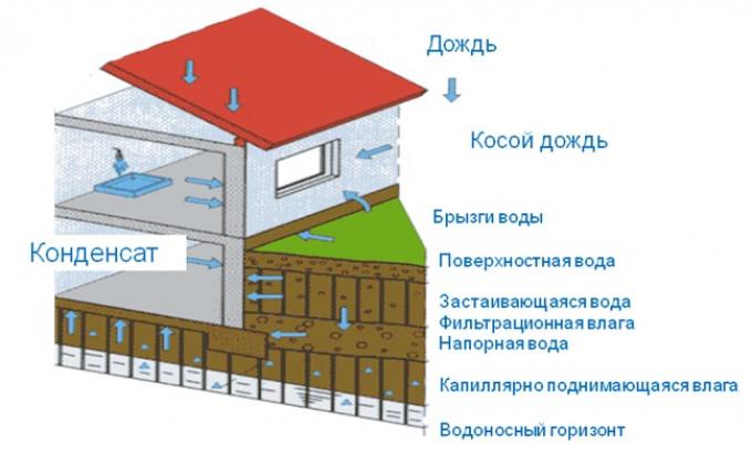 От чего и как следует защищать фундамент здания