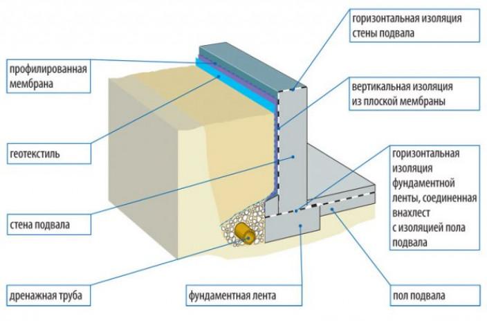 Процесс гидроизоляции на фундамент (монолитный, плитный)