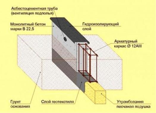Гидроизоляция ленточного фундамента при заливке. Бетонировка ленточного фундамента