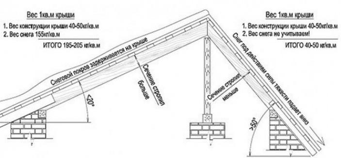 От чего зависит угол наклона односкатной крыши