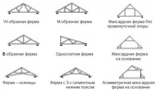 Проектирование системы стропил
