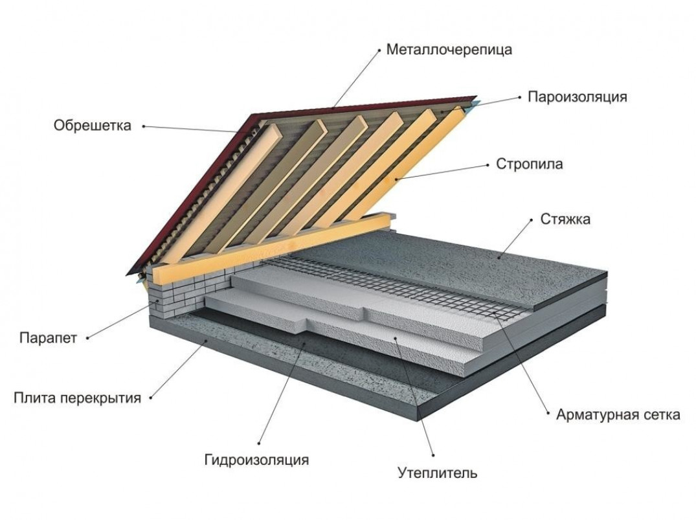 Гидроизоляция, пароизоляция, утепление крыши