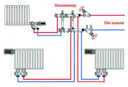 Устройство коллекторной системы отопления