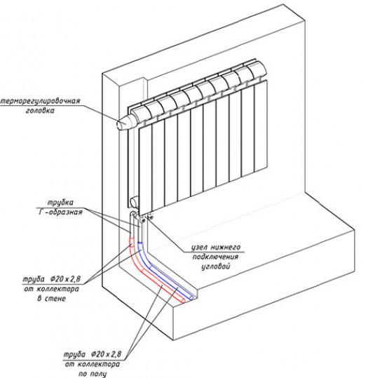 Основные правила монтажа коллекторной системы
