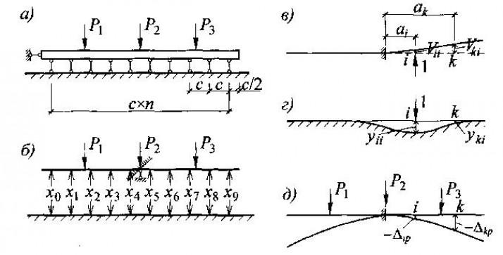 К расчету ленточного фундамента как балки на линейно-деформируемом полупространстве