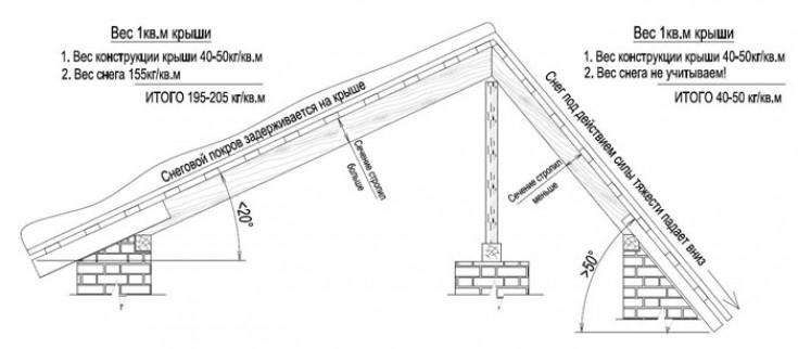 Расстояние между стропилами для различных видов крыш и материалов