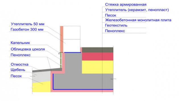 Армирование монолитной конструкции