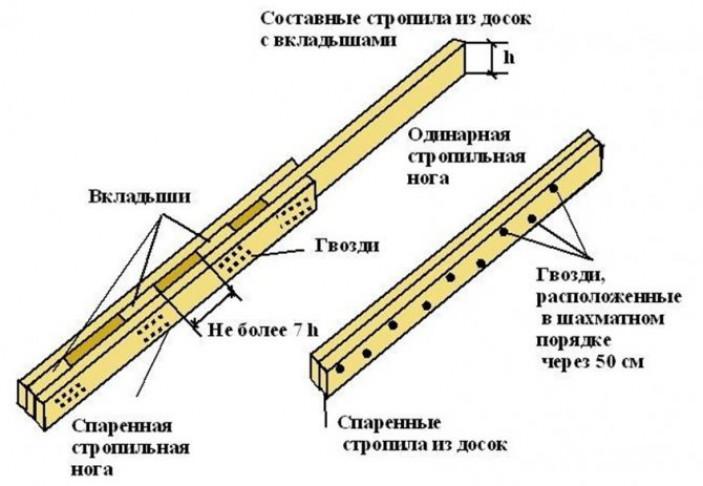Расчет (угол, нагрузка, длина)