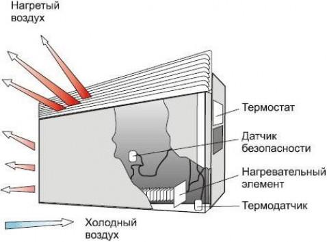 Что такое конвекторный обогреватель