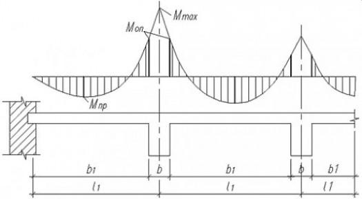 Зависимость результатов подбора арматуры от схемы эксцентричного крепления ребра
