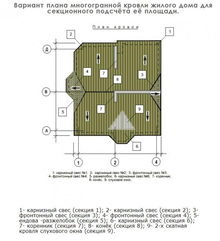 Как определить сложность работ при покрытии крыши