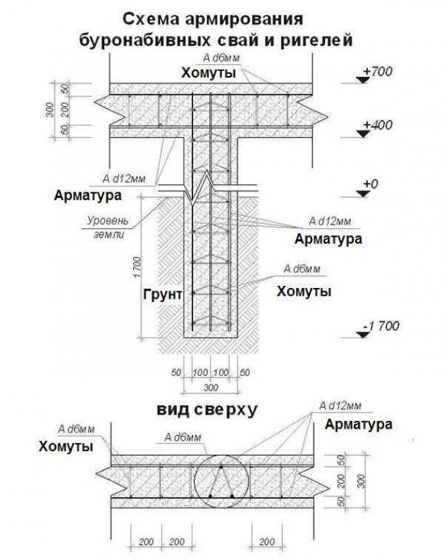 Классификация элементов конструкции и технология возведения