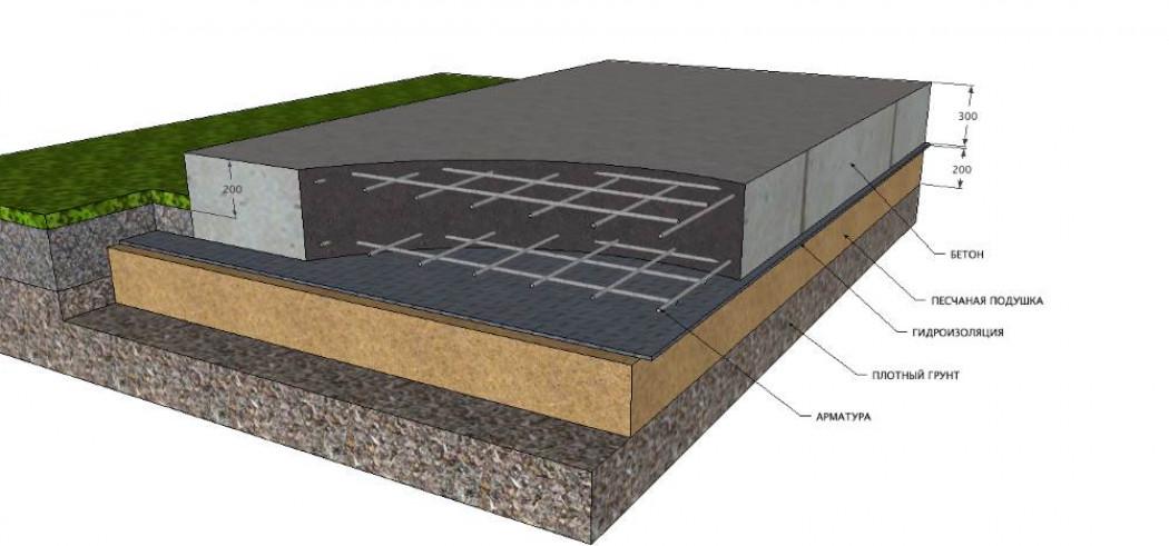 Какой фундамент подойдет для дома из бруса, сваи для бани