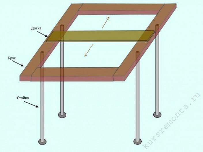 Опалубка под перекрытие – устройство и принцип монтажа