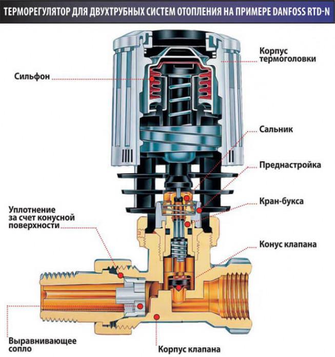 Из чего состоит терморегулятор для радиатора отопления