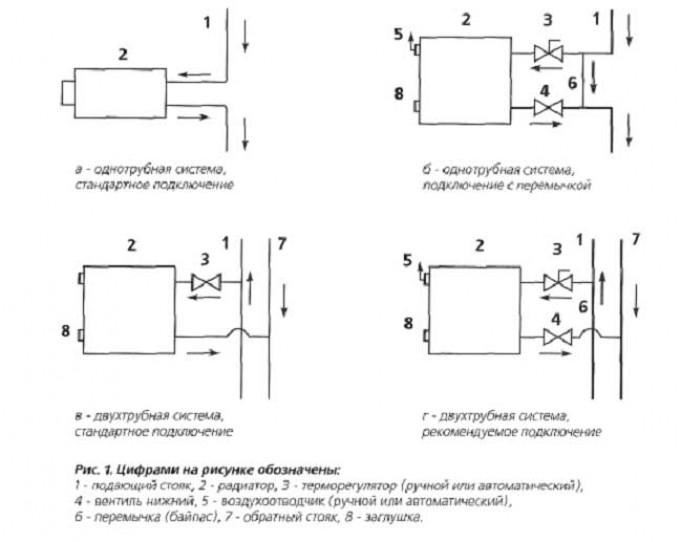 Особенности термоклапана