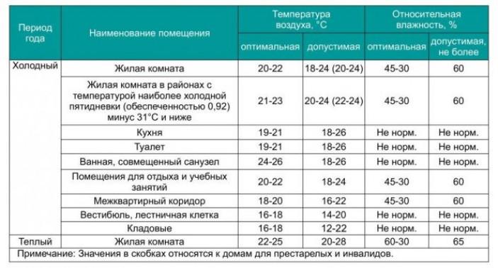 Расчет потребления по характеристикам жилья