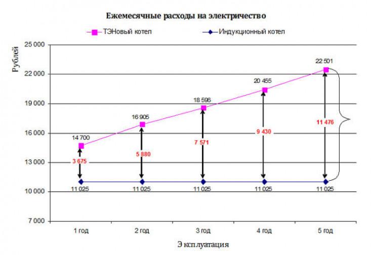 Расчет потребления электроэнергии котлом в сутки и за месяц