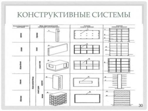 Нюансы монолитного строительства